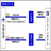 空港からのアクセス(公共交通機関)
