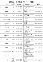 下仁田駅周辺飲食店一覧表