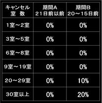 キャンセルポリシー【期間A、B】