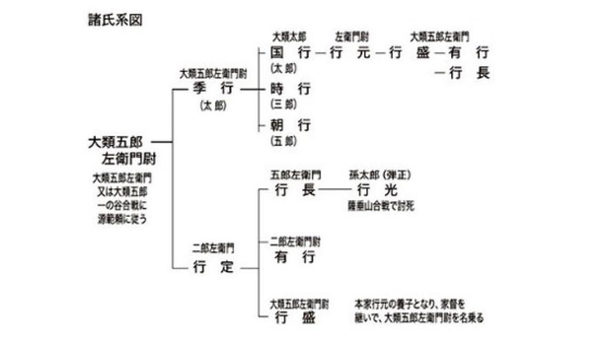 『武藏七黨系圖』の中で最初に大類氏が登場するのは大類五郎左衛門尉行義の系譜が記録に残っている。