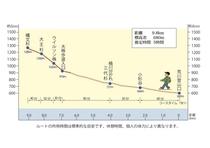 縄文杉トレッキング行程図