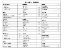 海人の宿1F 備品リスト