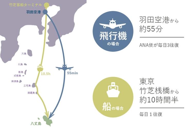 八丈島は東京から南へ約300km