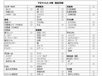 やまちゃんA・B棟 備品リスト