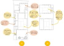 お宿の平面図