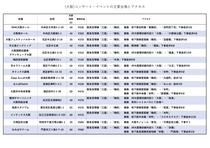大阪コンサート会場情報