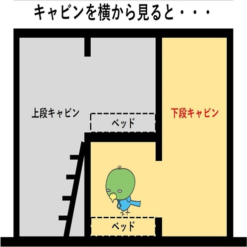 ◆下段キャビン 子供の頃、部屋に作った秘密基地