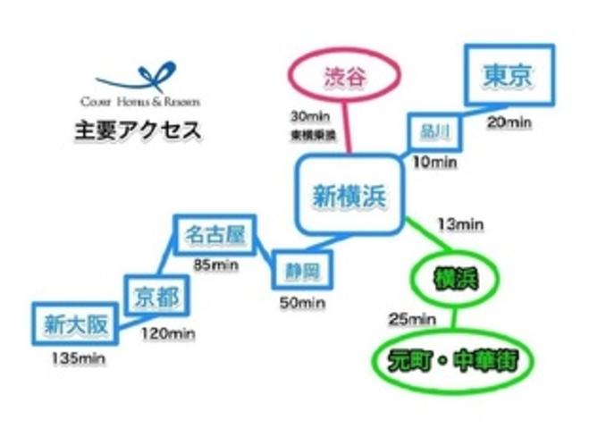 新横浜主要アクセス