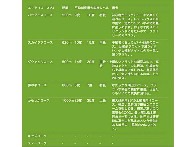 乗鞍スノーリゾートコース紹介