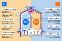 自然な空調のソーラーサーキットシステム