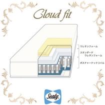 クラウドフィット(構造)